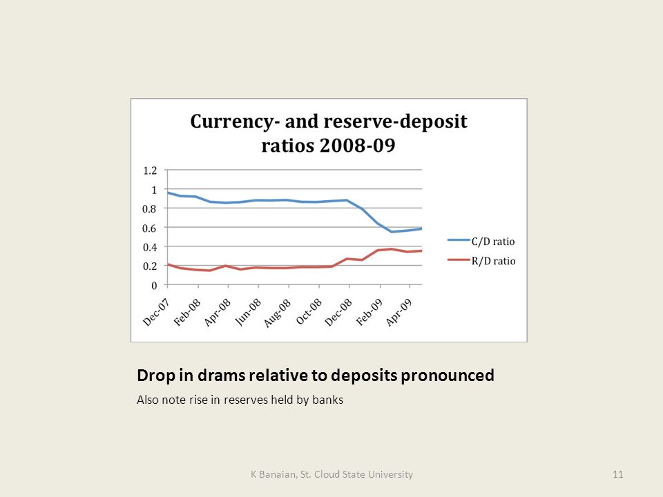 Drop in drams relative to deposits pronounced Also note rise in reserves held by banks K Banaian, St.