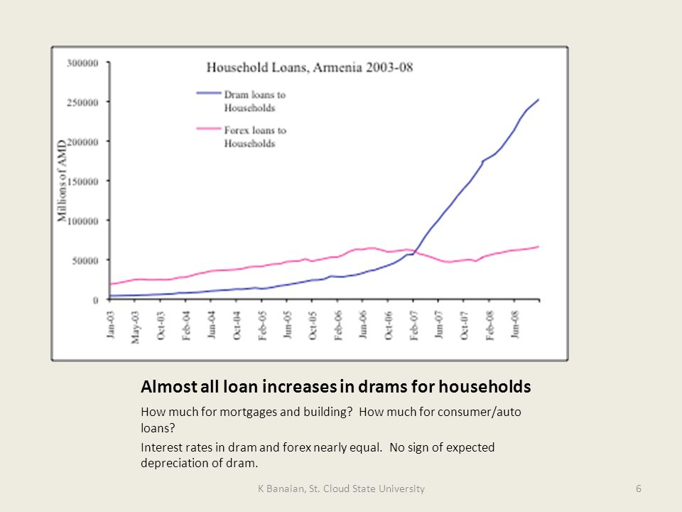 Almost all loan increases in drams for households How much for mortgages and building.