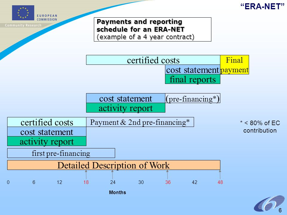 ERA-NET Months Payments and reporting schedule for an ERA-NET (example of a 4 year contract) Payment & 2nd pre-financing* first pre-financing Detailed Description of Work activity report cost statement activity report certified costs ( pre-financing* ) final reports certified costs Final payment cost statement * < 80% of EC contribution