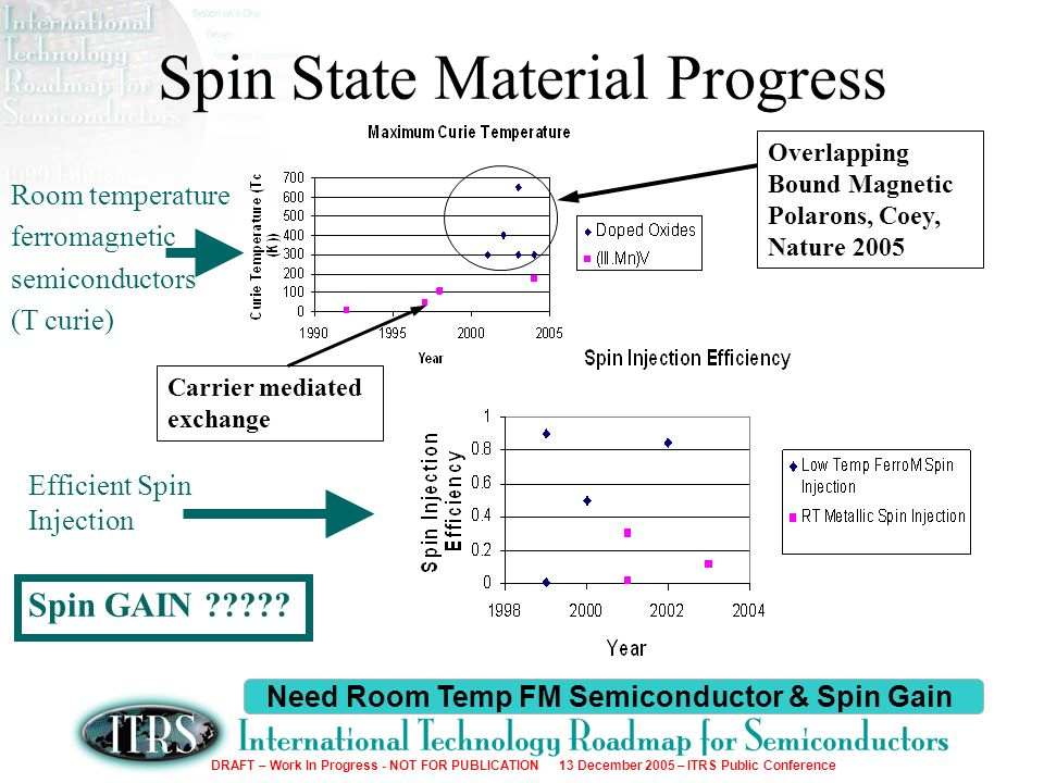 DRAFT – Work In Progress - NOT FOR PUBLICATION 13 December 2005 – ITRS Public Conference Spin State Material Progress Need Room Temp FM Semiconductor & Spin Gain Carrier mediated exchange Overlapping Bound Magnetic Polarons, Coey, Nature 2005 Room temperature ferromagnetic semiconductors (T curie) Efficient Spin Injection Spin GAIN