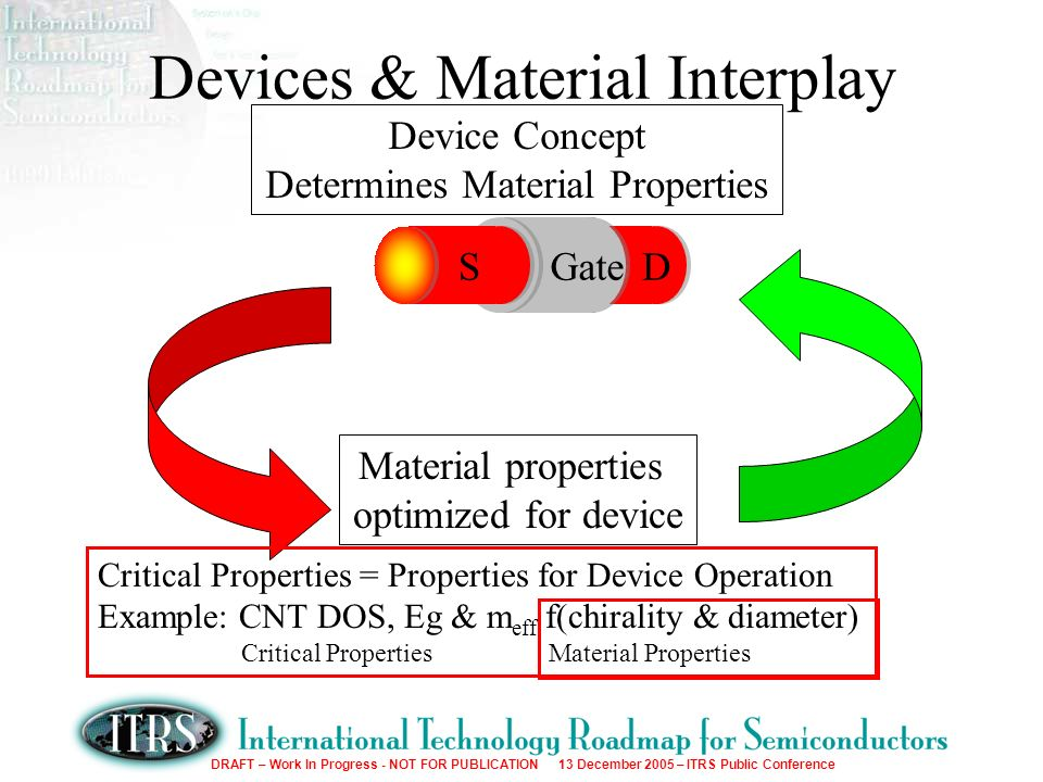 DRAFT – Work In Progress - NOT FOR PUBLICATION 13 December 2005 – ITRS Public Conference Devices & Material Interplay DDS Gate Device Concept Determines Material Properties Material properties optimized for device Critical Properties = Properties for Device Operation Example: CNT DOS, Eg & m eff f(chirality & diameter) Critical Properties Material Properties
