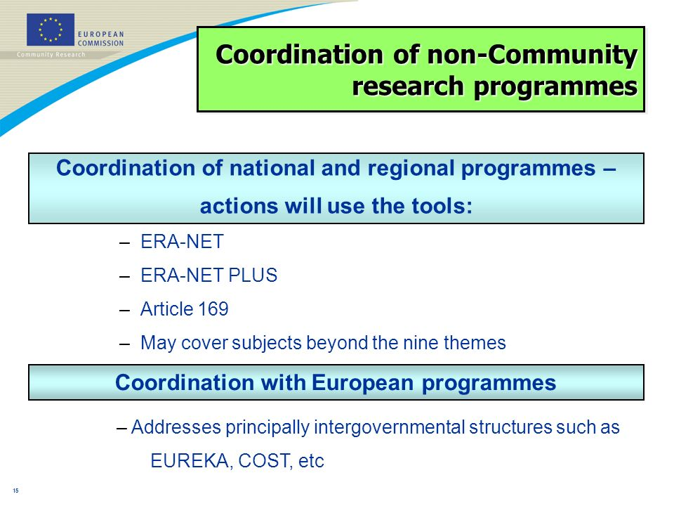 14 Collaborative research (Collaborative projects; Networks of Excellence; Coordination/support actions) Collaborative research (Collaborative projects; Networks of Excellence; Coordination/support actions) Joint Technology Initiatives Coordination of non-Community research programmes (ERA-NET; ERA-NET+; Article 169) Coordination of non-Community research programmes (ERA-NET; ERA-NET+; Article 169) International Cooperation Cooperation – Collaborative research l Under each theme there will be sufficient flexibility to addressboth Emerging needs and Unforeseen policy needs l Dissemination of knowledge and transfer of results will be supported in all thematic areas l Support will be implemented across all themes through: