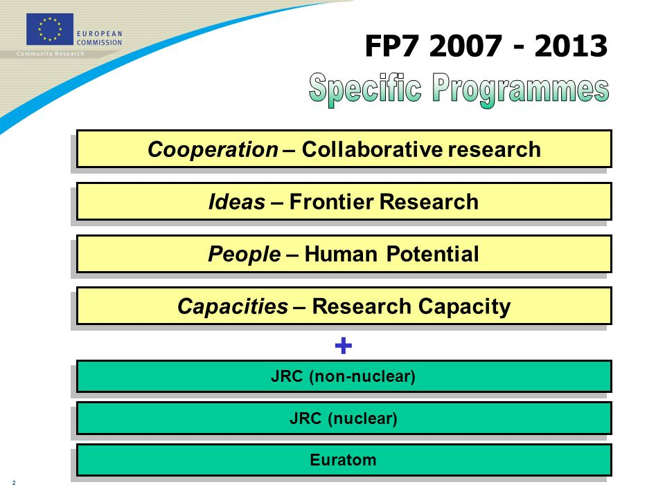 1 Food, agriculture and biotechnology in the 7 th RTD Framework Programme Dr.