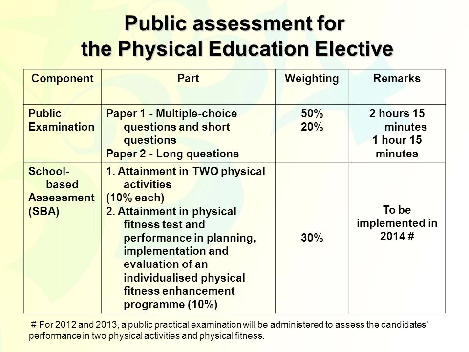 Public assessment for the Physical Education Elective ComponentPartWeightingRemarks Public Examination Paper 1 - Multiple-choice questions and short questions Paper 2 - Long questions 50% 20% 2 hours 15 minutes 1 hour 15 minutes School- based Assessment (SBA) 1.