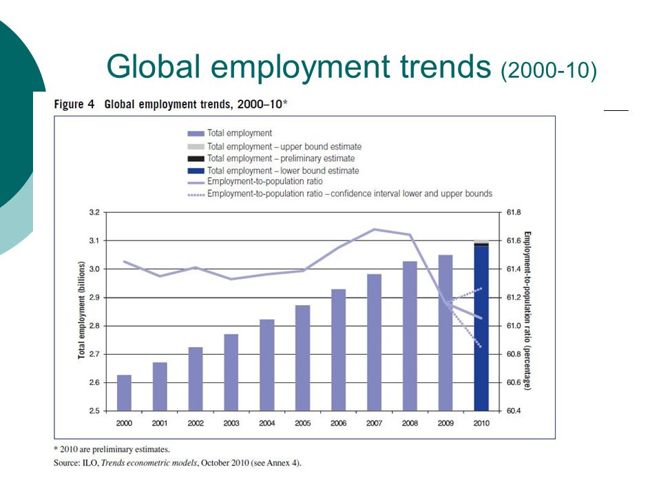 Global employment trends (2000-10)