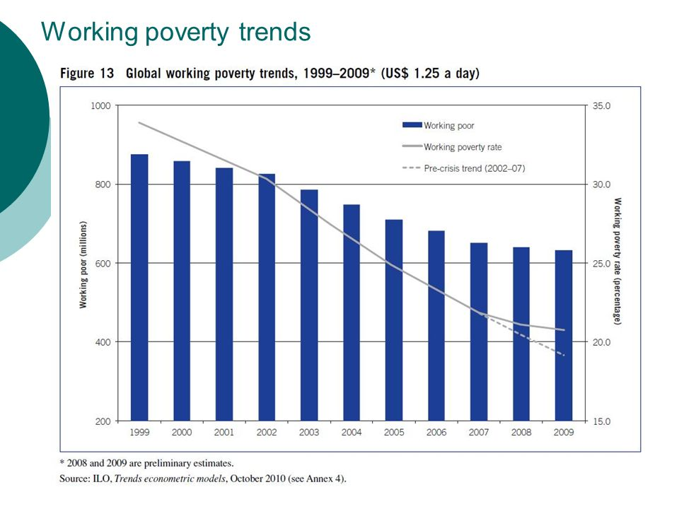 Working poverty trends