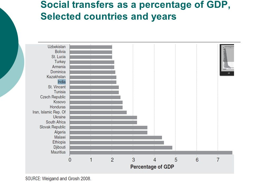 Social transfers as a percentage of GDP, Selected countries and years