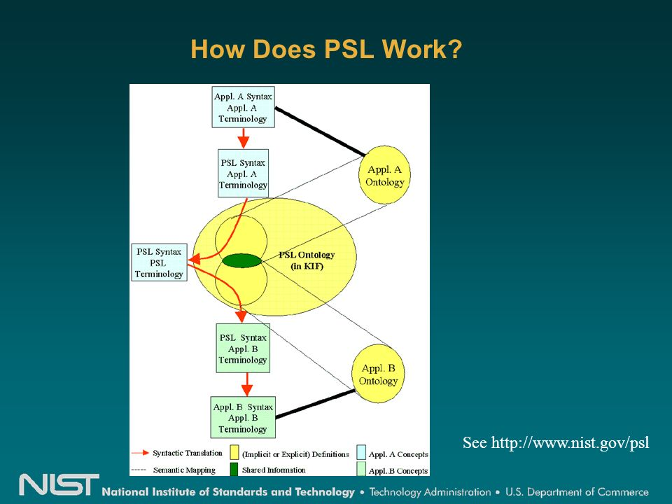 How Does PSL Work See http://www.nist.gov/psl