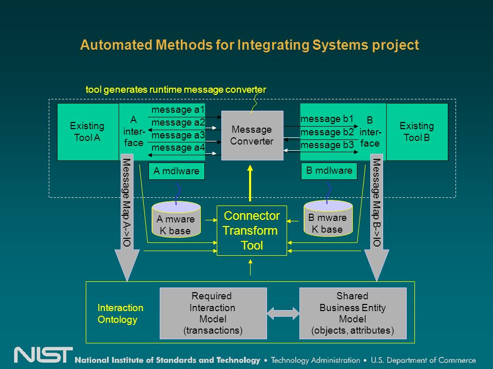 Automated Methods for Integrating Systems project Message Converter Existing Tool A message a4 message a3 message a2 message a1 A inter- face Existing Tool B message b3 message b2 message b1 B inter- face A mdlware B mdlware tool generates runtime message converter Connector Transform Tool Shared Business Entity Model (objects, attributes) Required Interaction Model (transactions) Interaction Ontology A mware K base Message Map A->IOMessage Map B->IO B mware K base
