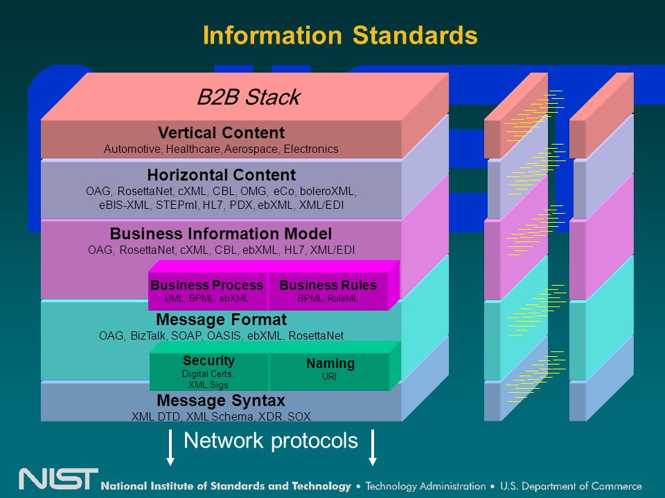Information Standards Message Syntax XML DTD, XML Schema, XDR, SOX Message Format OAG, BizTalk, SOAP, OASIS, ebXML, RosettaNet Security Digital Certs, XML Sigs Naming URI Business Information Model OAG, RosettaNet, cXML, CBL, ebXML, HL7, XML/EDI Business Process UML, BPML, ebXML Business Rules BPML, RuleML Horizontal Content OAG, RosettaNet, cXML, CBL, OMG, eCo, boleroXML, eBIS-XML, STEPml, HL7, PDX, ebXML, XML/EDI Vertical Content Automotive, Healthcare, Aerospace, Electronics B2B Stack Network protocols