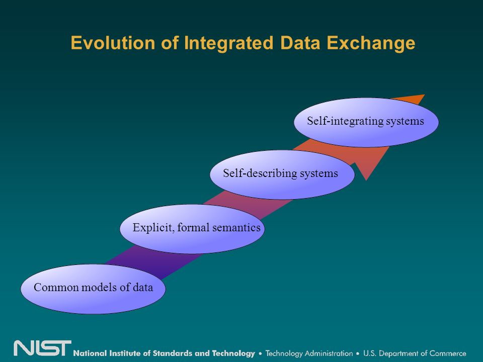 Self-integrating systemsSelf-describing systems Evolution of Integrated Data Exchange Common models of dataExplicit, formal semantics