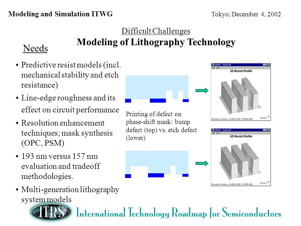 Modeling and Simulation ITWG Tokyo, December 4, 2002 Difficult Challenges Modeling of Lithography Technology Needs Predictive resist models (incl.