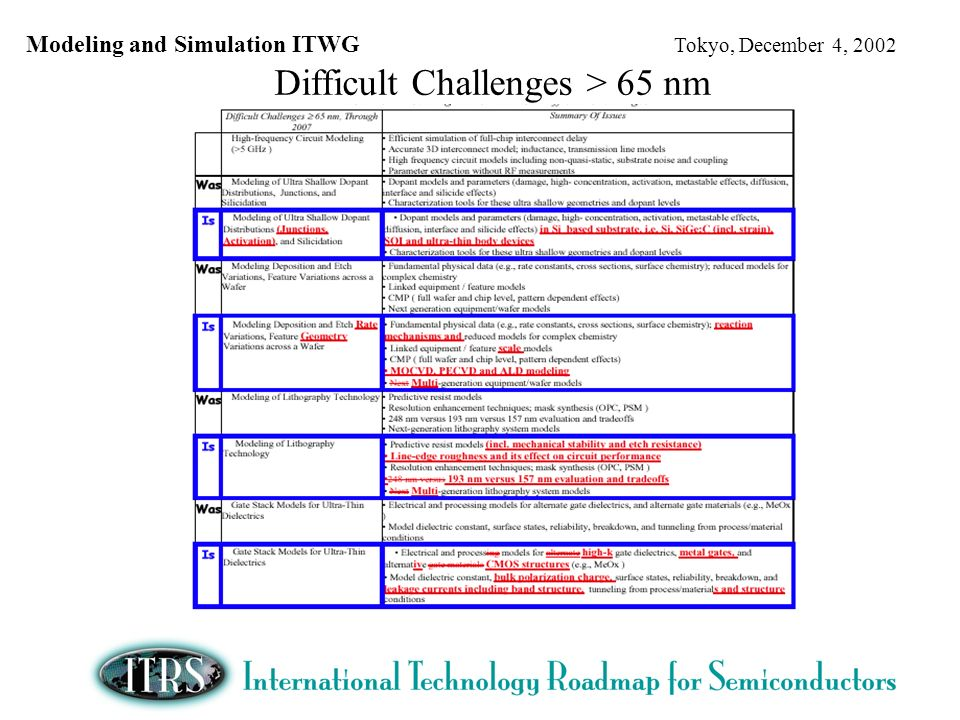 Modeling and Simulation ITWG Tokyo, December 4, 2002 Difficult Challenges > 65 nm