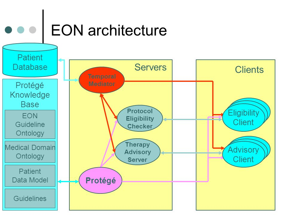 4 EON architecture Clients Servers Protocol Eligibility Checker Therapy Advisory Server Protégé Temporal Mediator Yenta Eligibility Client Yenta Advisory Client Clients Patient Database Protégé Knowledge Base EON Guideline Ontology Medical Domain Ontology Patient Data Model Guidelines