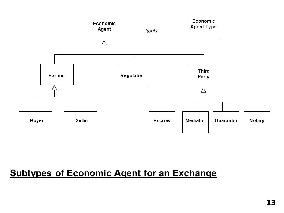 Subtypes of Economic Agent for an Exchange Economic Agent MediatorGuarantorNotaryEscrow Third Party Regulator Partner SellerBuyer Economic Agent Type typify 13