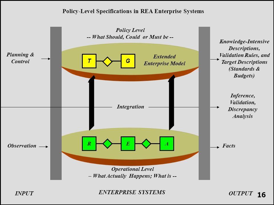 R Operational Level – What Actually Happens; What is -- Policy Level -- What Should, Could or Must be -- Integration EA TG ENTERPRISE SYSTEMS INPUTOUTPUT Observation Planning & Control Inference, Validation, Discrepancy Analysis Policy-Level Specifications in REA Enterprise Systems Extended Enterprise Model Facts Knowledge-Intensive Descriptions, Validation Rules, and Target Descriptions (Standards & Budgets) 16