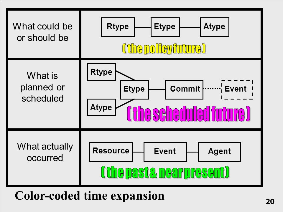 What actually occurred What could be or should be RtypeEtypeAtype Resource EventAgent Color-coded time expansion What is planned or scheduled CommitEvent Rtype Etype Atype 20