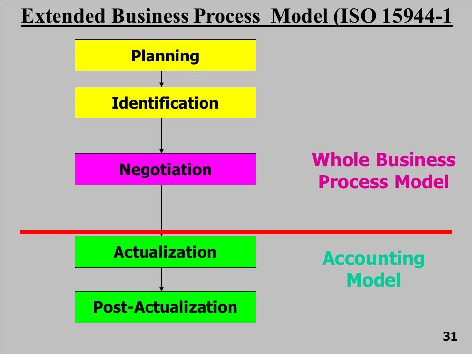 Negotiation Identification Planning Post-Actualization Actualization Extended Business Process Model (ISO 15944-1 Accounting Model Whole Business Process Model 31