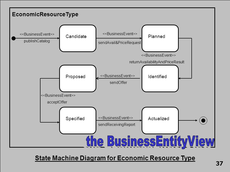 EconomicResourceType Candidate > publishCatalog Planned > sendAvail&PriceRequest Proposed > sendOffer Identified > returnAvailabilityAndPriceResult > acceptOffer Specified > sendReceivingReport Actualized State Machine Diagram for Economic Resource Type 37