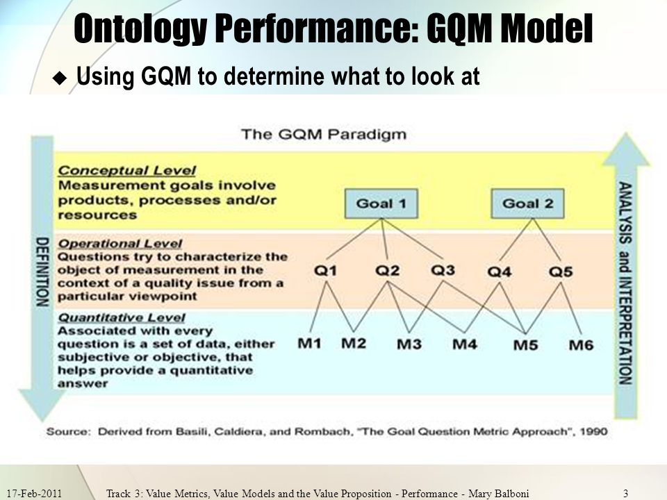 17-Feb-2011Track 3: Value Metrics, Value Models and the Value Proposition - Performance - Mary Balboni3 Ontology Performance: GQM Model Using GQM to determine what to look at
