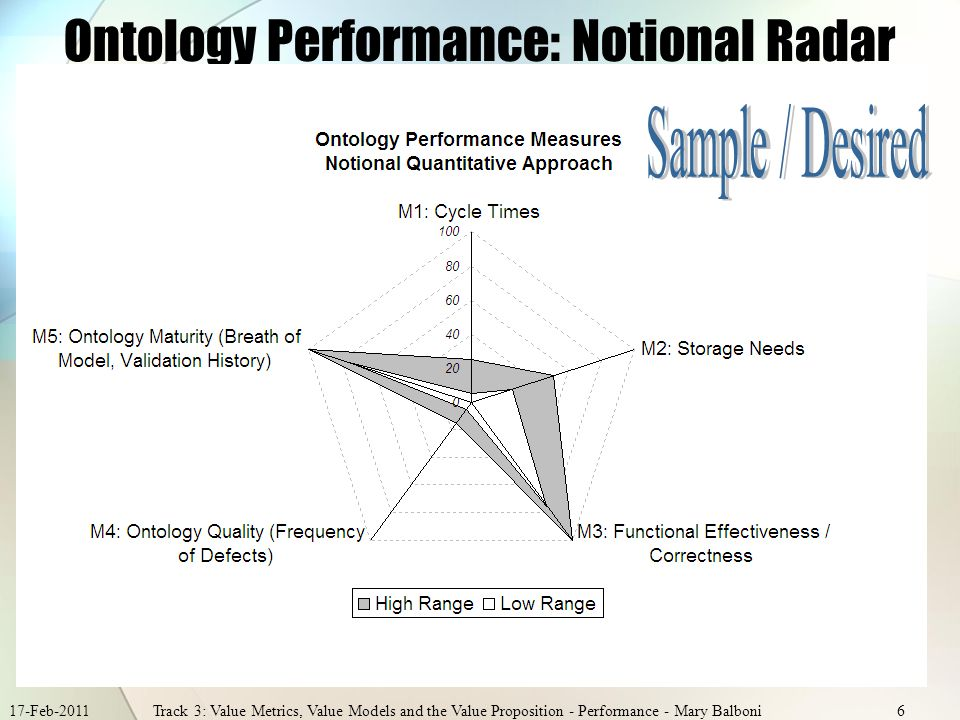 17-Feb-2011Track 3: Value Metrics, Value Models and the Value Proposition - Performance - Mary Balboni6 Ontology Performance: Notional Radar