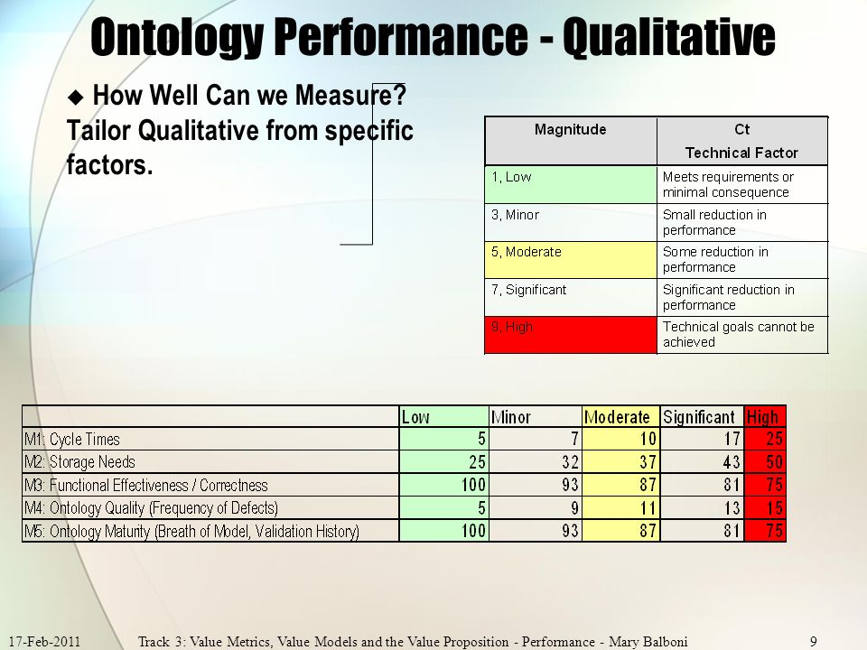 17-Feb-2011Track 3: Value Metrics, Value Models and the Value Proposition - Performance - Mary Balboni9 Ontology Performance - Qualitative How Well Can we Measure.