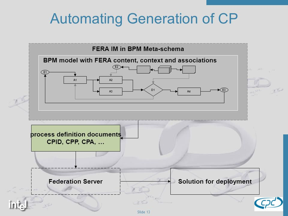 Slide 13 FERA IM in BPM Meta-schema Automating Generation of CP A1A2 A3 D1 A4 E2 E3 E1 process definition documents CPID, CPP, CPA, … Federation ServerSolution for deployment BPM model with FERA content, context and associations