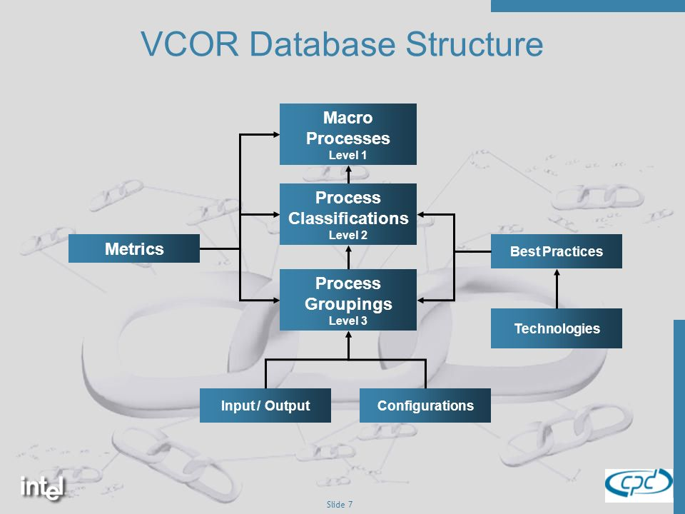 Slide 7 Macro Processes Level 1 Process Classifications Level 2 Process Groupings Level 3 Metrics Best Practices Input / Output Technologies VCOR Database Structure Configurations