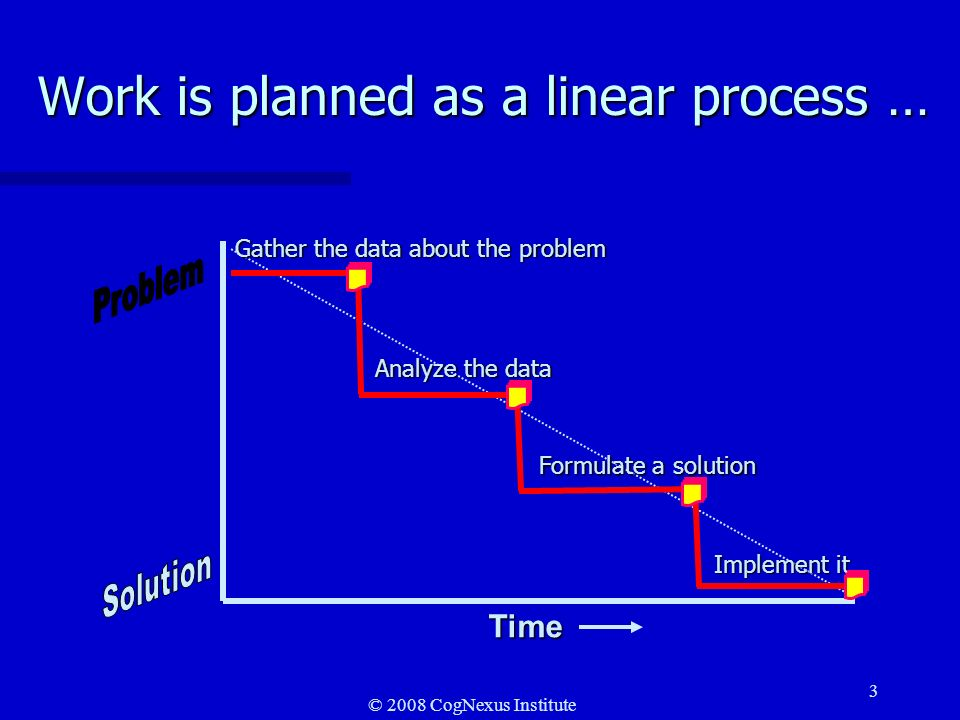 © 2008 CogNexus Institute 3 Work is planned as a linear process … Time Gather the data about the problem Analyze the data Formulate a solution Implement it