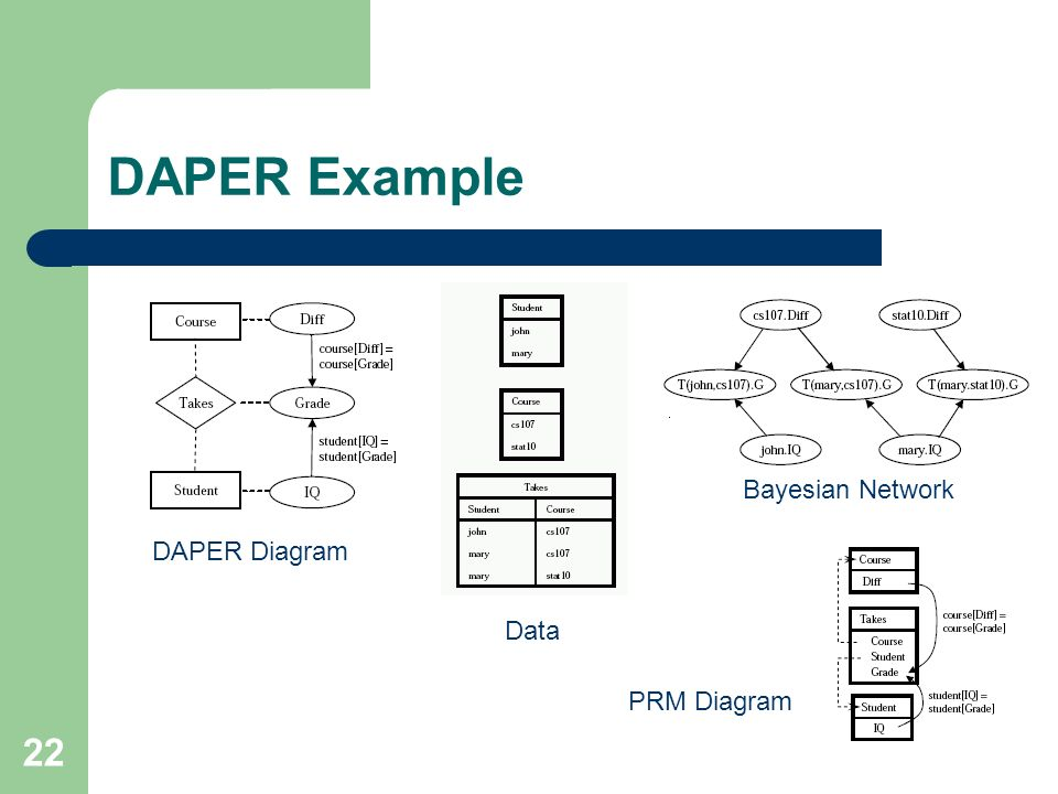 22 DAPER Example DAPER Diagram Data Bayesian Network PRM Diagram