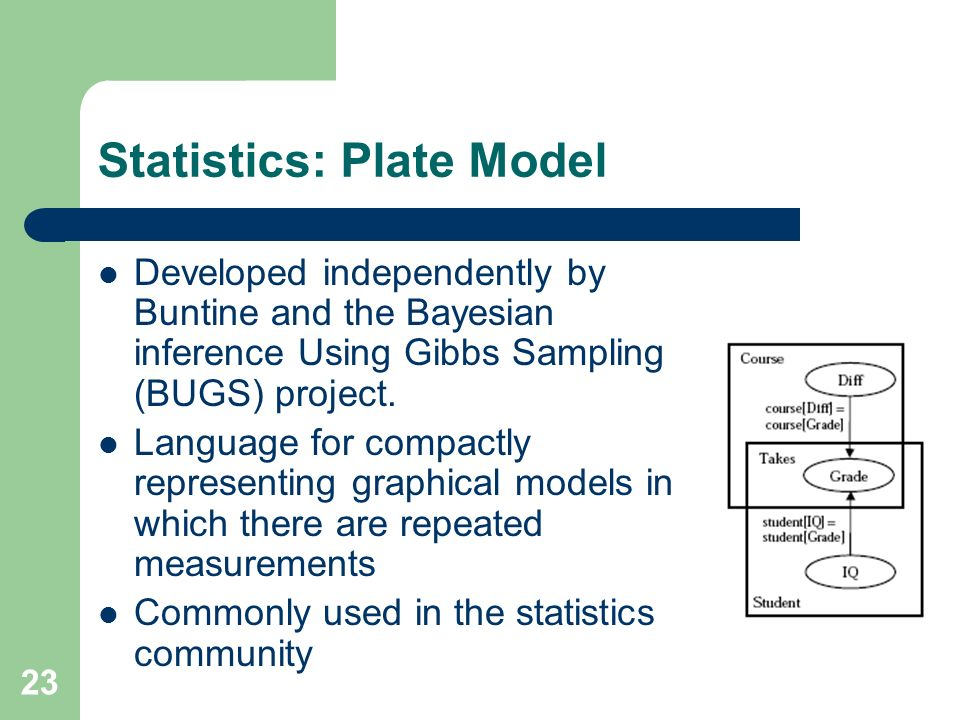 23 Statistics: Plate Model Developed independently by Buntine and the Bayesian inference Using Gibbs Sampling (BUGS) project.