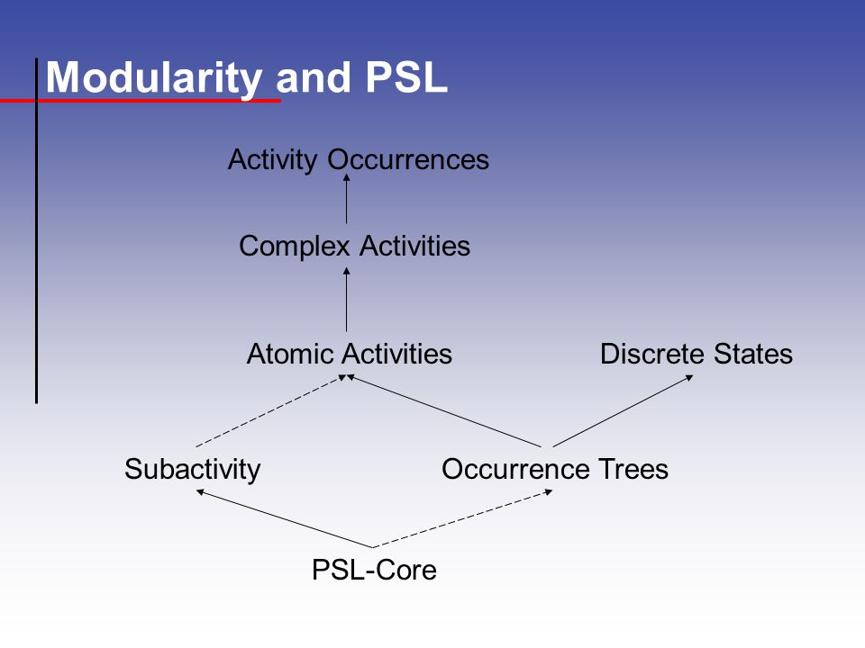 Modularity and PSL PSL-Core SubactivityOccurrence Trees Atomic ActivitiesDiscrete States Complex Activities Activity Occurrences