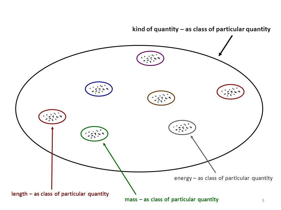 kind of quantity – as class of particular quantity length – as class of particular quantity mass – as class of particular quantity energy – as class of particular quantity 9