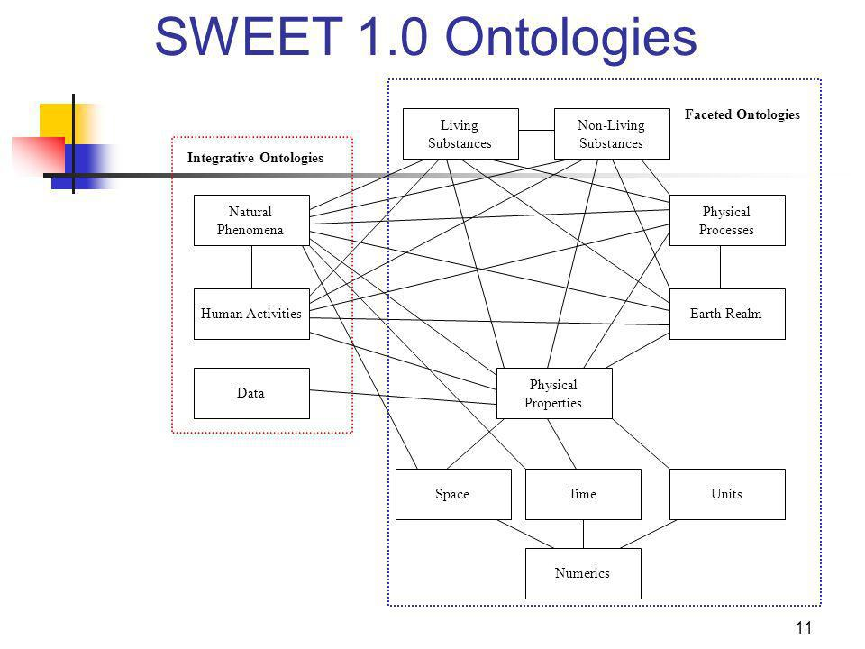 11 Non-Living Substances Living Substances Physical Processes Earth Realm Physical Properties Time Natural Phenomena Human Activities Integrative Ontologies Space Data Faceted Ontologies Units Numerics SWEET 1.0 Ontologies