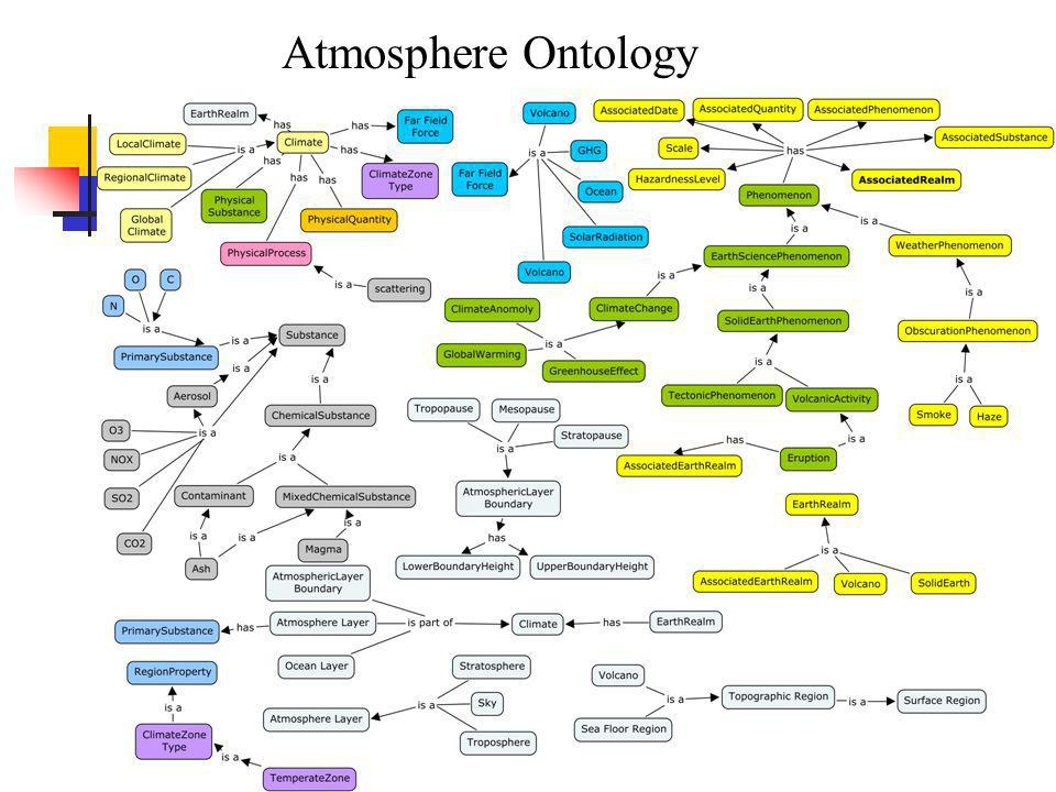 9 Atmosphere Ontology… Atmosphere Ontology