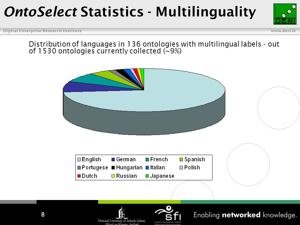 Digital Enterprise Research Institute   8 OntoSelect Statistics - Multilinguality Distribution of languages in 136 ontologies with multilingual labels - out of 1530 ontologies currently collected (~9%)