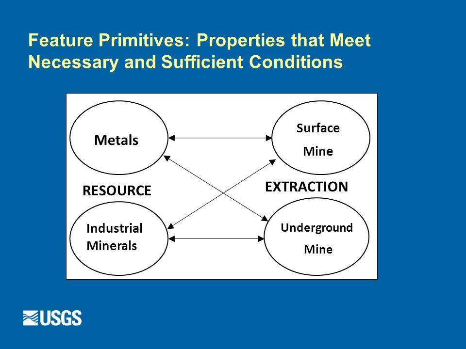 Feature Primitives: Properties that Meet Necessary and Sufficient Conditions RESOURCE EXTRACTION Industrial Minerals Metals Surface Mine Underground Mine