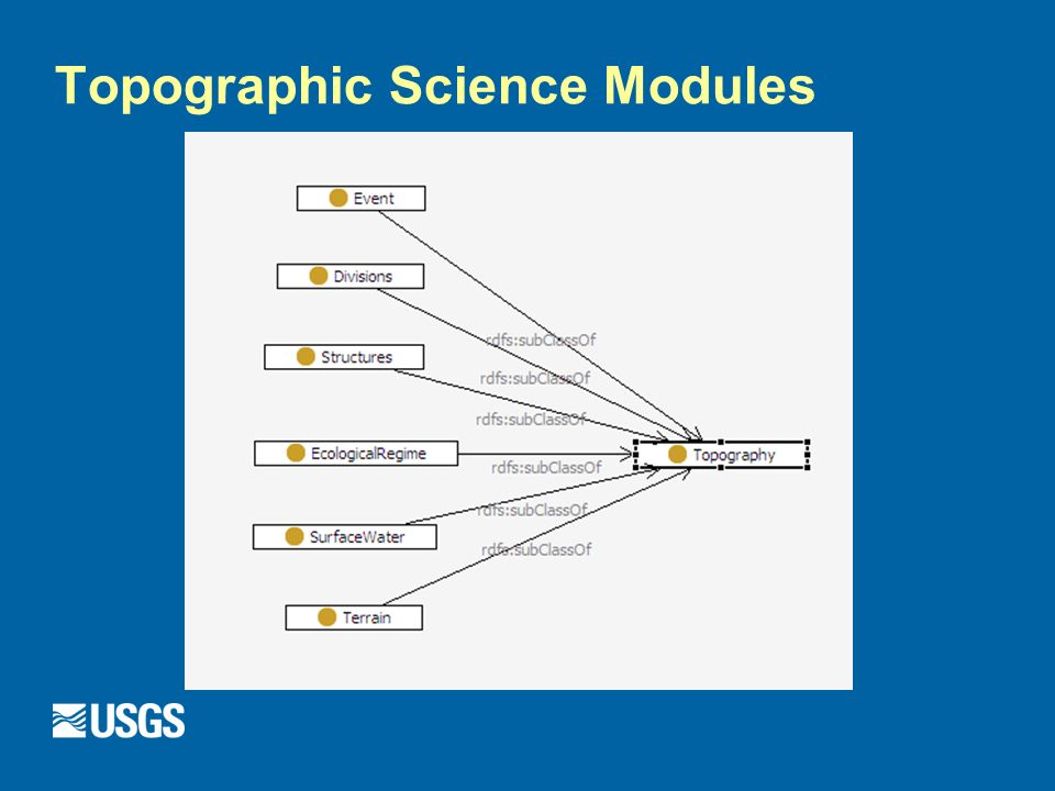 Topographic Science Modules