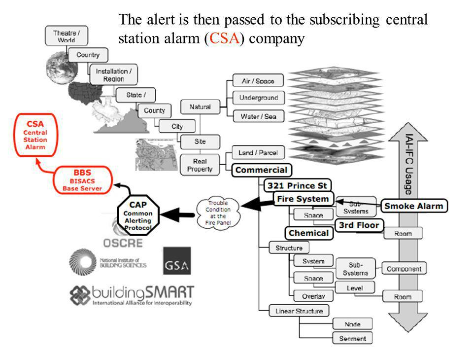 The alert is then passed to the subscribing central station alarm (CSA) company