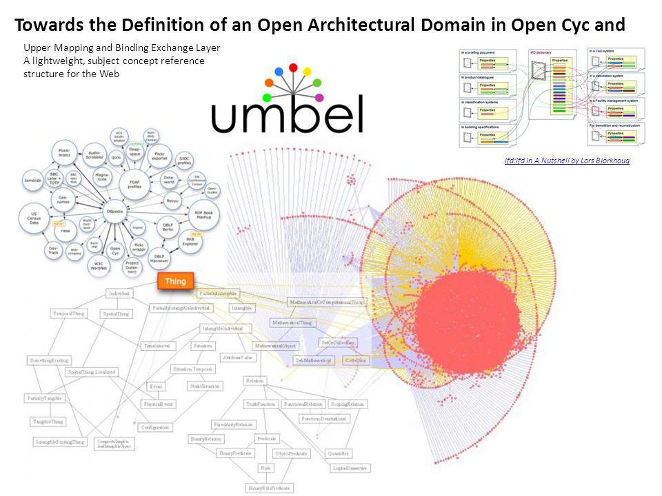 Towards the Definition of an Open Architectural Domain in Open Cyc and Ifd:Ifd In A Nutshell by Lars Bjorkhaug Upper Mapping and Binding Exchange Layer A lightweight, subject concept reference structure for the Web
