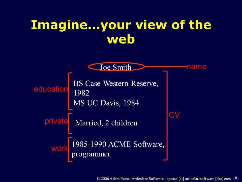 2 © 2006 Adam Pease, Articulate Software - apease [at] articulatesoftware [dot] com Imagine...your view of the web CV name education work private Joe Smith BS Case Western Reserve, 1982 MS UC Davis, 1984 1985-1990 ACME Software, programmer Married, 2 children