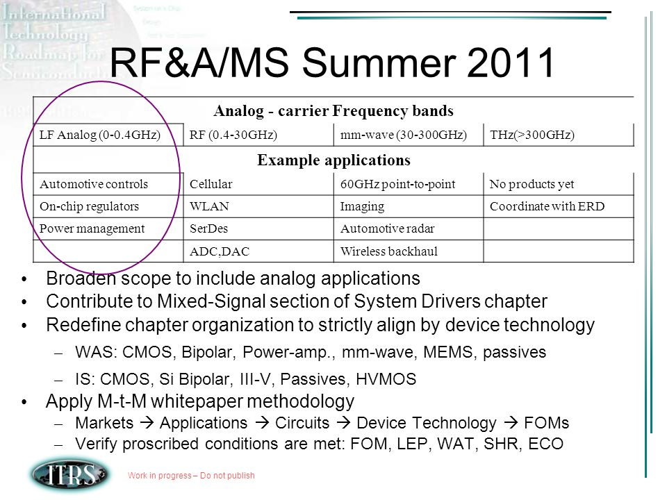 Work in progress – Do not publish RF&A/MS Summer 2011 Analog