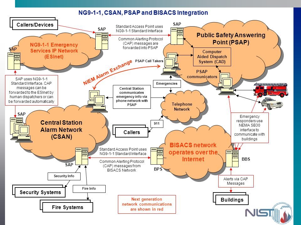 NG9-1-1, CSAN, PSAP and BISACS Integration BISACS network operates over the Internet BBS BPS Standard Access Point uses NG9-1-1 Standard Interface Common Alerting Protocol (CAP) messages from BISACS Network SAP uses NG9-1-1 Standard Interface.