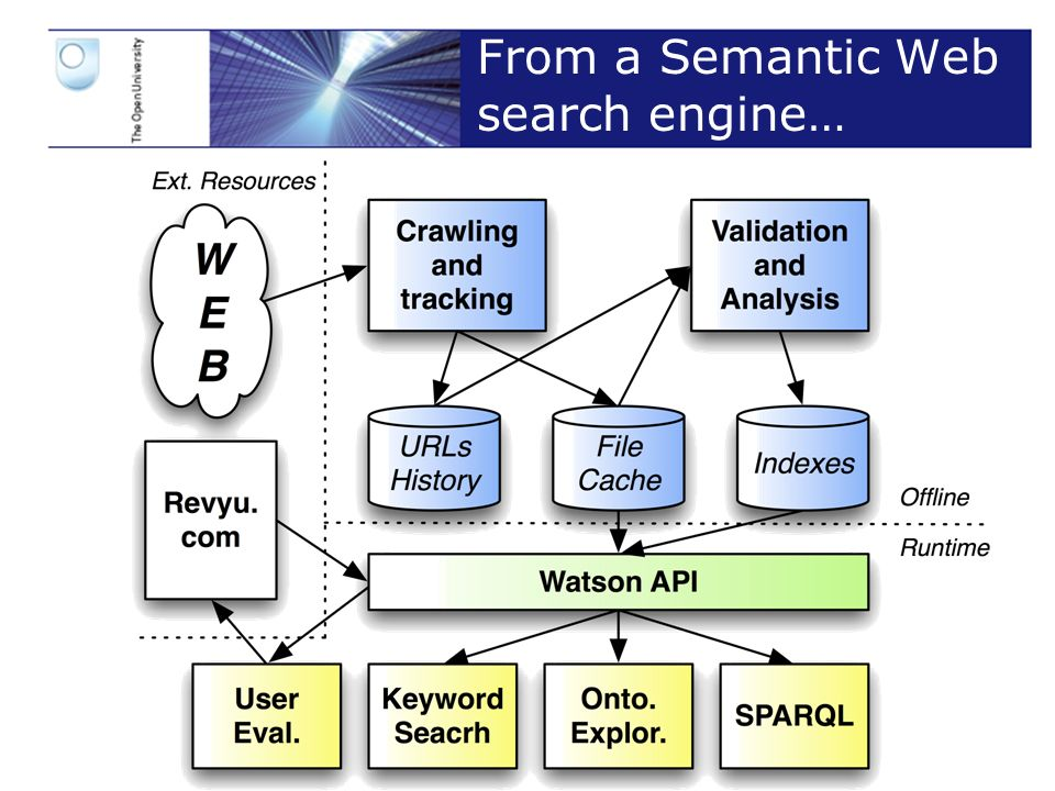 Slide 16 From a Semantic Web search engine…