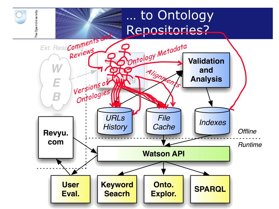Slide 17 … to Ontology Repositories.