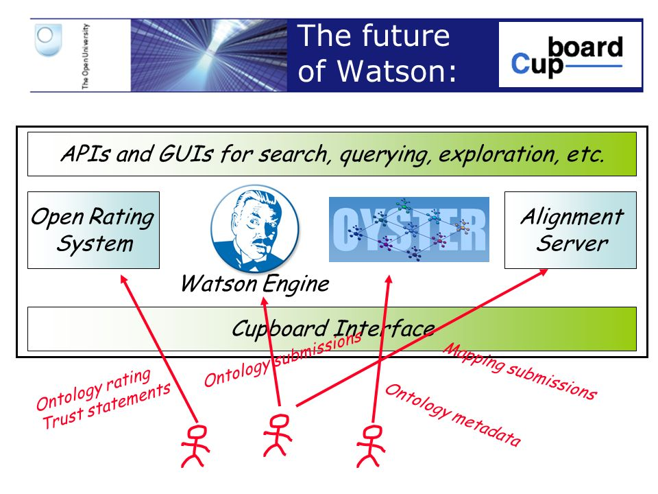 Slide 18 The future of Watson: Watson Engine Open Rating System Alignment Server Cupboard Interface APIs and GUIs for search, querying, exploration, etc.