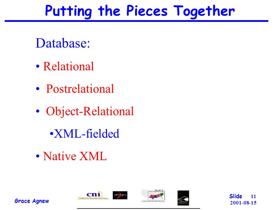 Putting the Pieces Together Grace Agnew Slide Database: Relational Postrelational Object-Relational XML-fielded Native XML