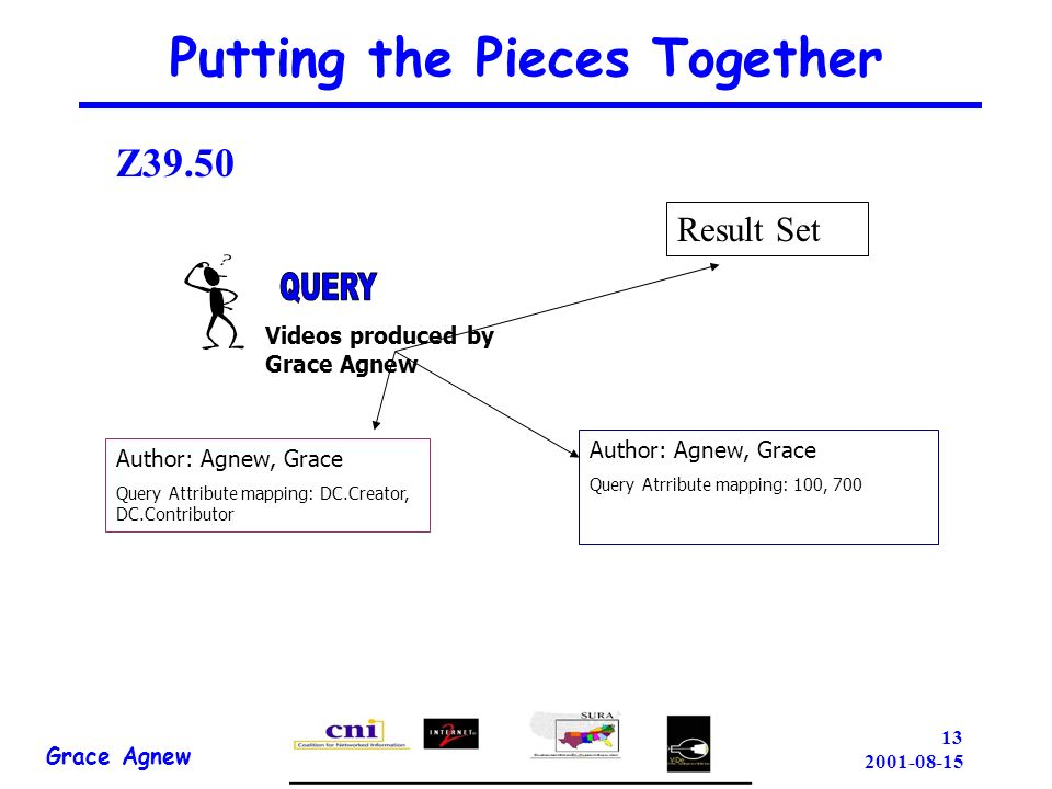 Putting the Pieces Together Videos produced by Grace Agnew Author: Agnew, Grace Query Attribute mapping: DC.Creator, DC.Contributor Author: Agnew, Grace Query Atrribute mapping: 100, 700 Grace Agnew Result Set Z39.50