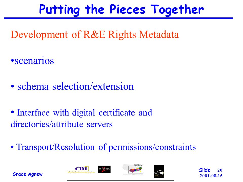 Putting the Pieces Together Grace Agnew Slide Development of R&E Rights Metadata scenarios schema selection/extension Interface with digital certificate and directories/attribute servers Transport/Resolution of permissions/constraints