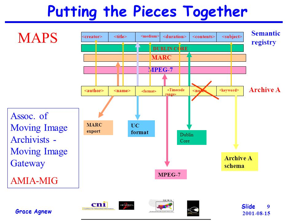 Putting the Pieces Together Grace Agnew Slide MAPS Semantic registry Archive A DUBLIN CORE MARC MPEG-7 MARC export UC format Dublin Core MPEG-7 Archive A schema Assoc.